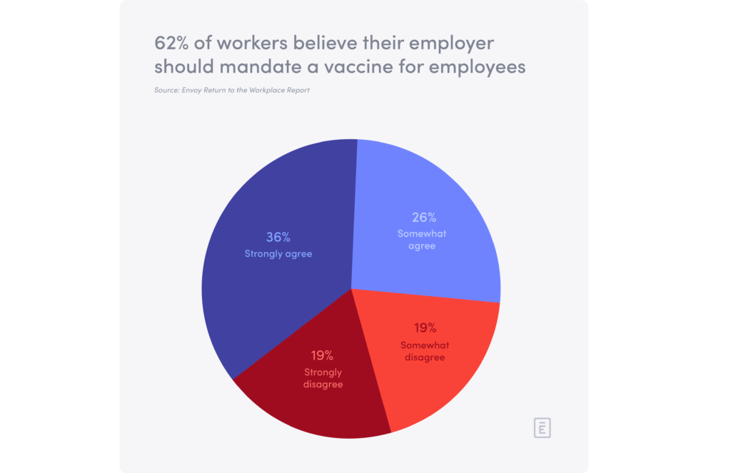 Pie chart showing that employees believe employers should mandate the COVID-19 vaccine